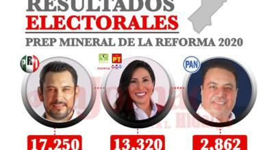 Resultados preliminares Mineral de la Reforma